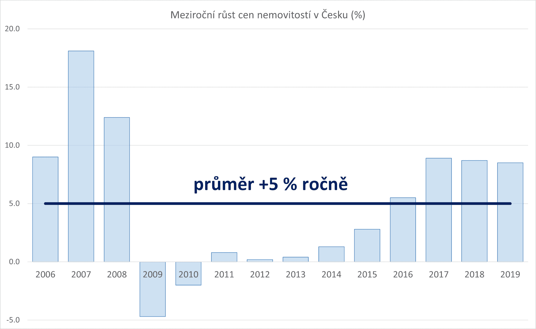 Investice do nemovitostí má dlouhodobě stabilní vývoj - Graf meziročního růstu cen nemovitostí v České republice